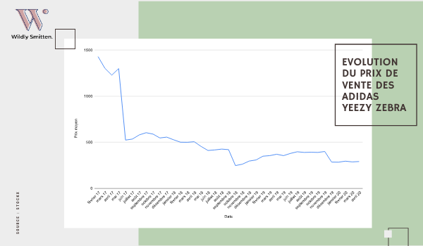 Evolution du prix de vente de la Yeezy Zebra